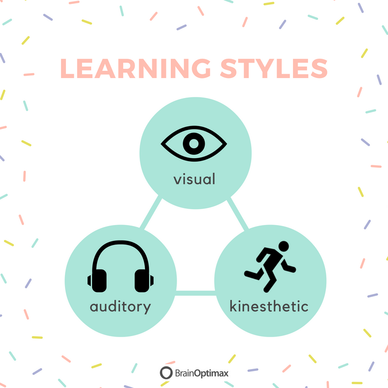 the different learning styles - 800×800